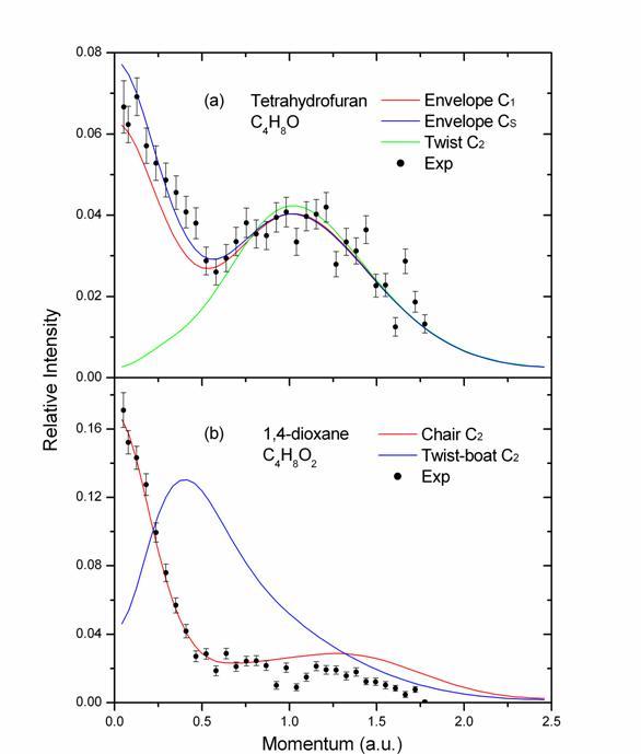 二恶烷分子homo轨道电子动量分布实验结果与不同构象下理论曲线的比较